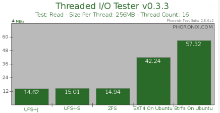 ext4 vs zfs