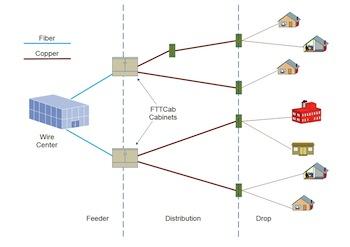 Architettura FTTC - Ngan - FTTCab: fibra ottica e Vdsl