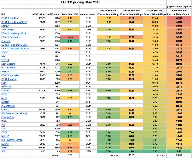 EU_IXP_megabit-sec_cost__Job_Snijders__-_Sheet1_pdf